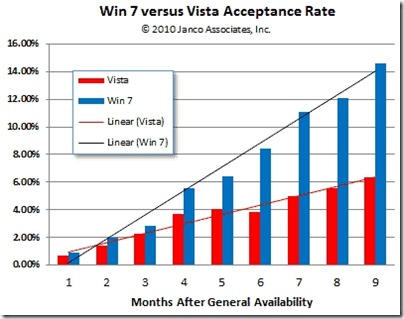 83030-windows-7-vista-acceptance-rate
